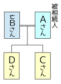 関係図例2