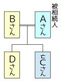 関係図例3