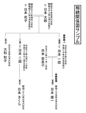 相続関係図サンプル