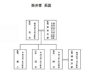 excelで簡単家系図テンプレ11