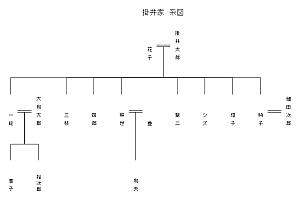 excelで簡単家系図テンプレ2