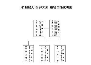excelで簡単相続図テンプレ11