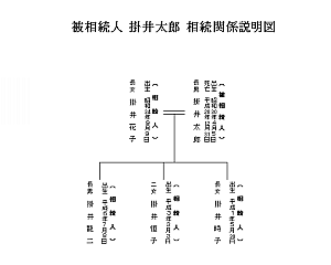 excelで簡単相続図テンプレ12